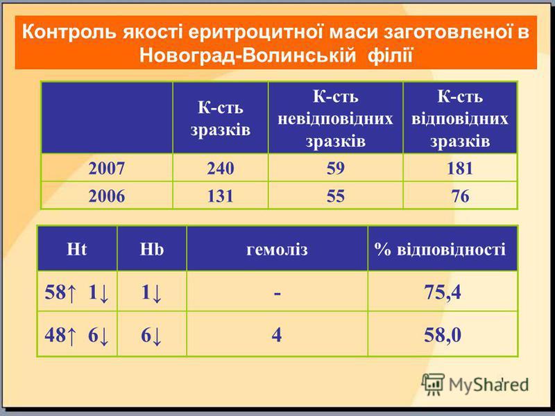 Контроль якості еритроцитної маси заготовленої в Новоград-Волинській філії К-сть зразків К-сть невідповідних зразків К-сть відповідних зразків 2007 24059181 20061315576 HtHbгемоліз% відповідності 58 11-75,4 48 66458,0