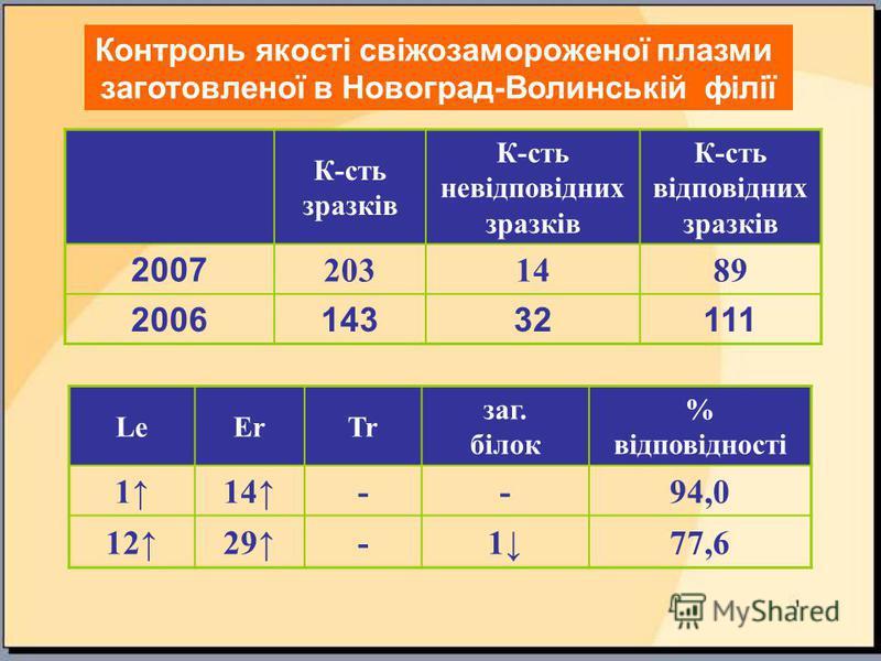 Контроль якості свіжозамороженої плазми заготовленої в Новоград-Волинській філії К-сть зразків К-сть невідповідних зразків К-сть відповідних зразків 2007 2031489 200614332111 LeErTr заг. білок % відповідності 114--94,0 1229-177,6