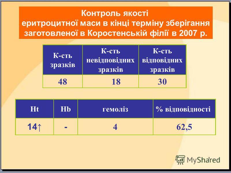 Контроль якості еритроцитної маси в кінці терміну зберігання заготовленої в Коростенській філії в 2007 р. К-сть зразків К-сть невідповідних зразків К-сть відповідних зразків 48 1830 HtHbгемоліз% відповідності 14- 462,5