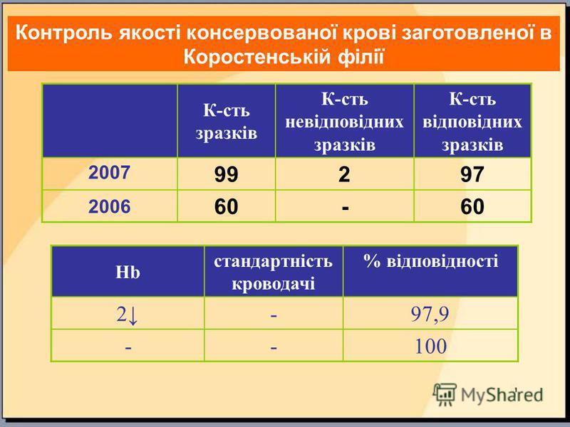 Контроль якості консервованої крові заготовленої в Коростенській філії К-сть зразків К-сть невідповідних зразків К-сть відповідних зразків 2007 99297 2006 60- Hb стандартність кроводачі % відповідності 2-97,9 --100