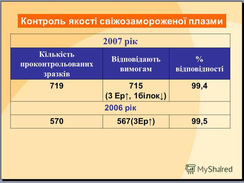 Контроль якості свіжозамороженої плазми 2007 рік Кількість проконтрольованих зразків Відповідають вимогам % відповідності 719715 (3 Ер, 1білок) 99,4 2006 рік 570567(3Ер)99,5