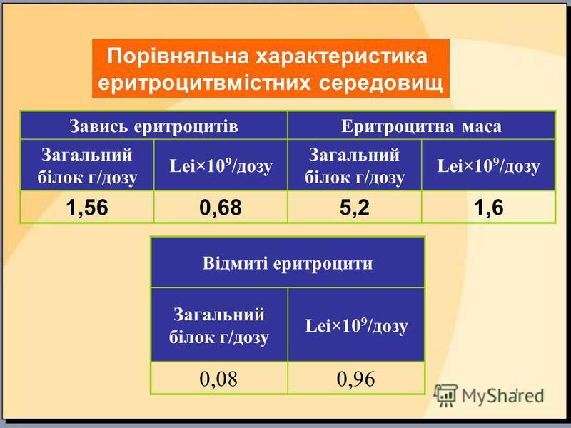 Завись еритроцитівЕритроцитна маса Загальний білок г/дозу Lei×10 9 /дозу Загальний білок г/дозу Lei×10 9 /дозу 1,560,685,21,6 Порівняльна характеристика еритроцитвмістних середовищ Відмиті еритроцити Загальний білок г/дозу Lei×10 9 /дозу 0,080,96