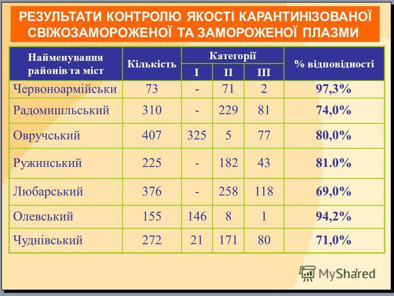 Найменування районів та міст Кількість Категорії % відповідності ІІІІІІ Червоноармійськи73-71297,3% Радомишльський310-2298174,0% Овручський40732557780,0% Ружинський225-1824381.0% Любарський376-25811869,0% Олевський1551468194,2% Чуднівський27221171807