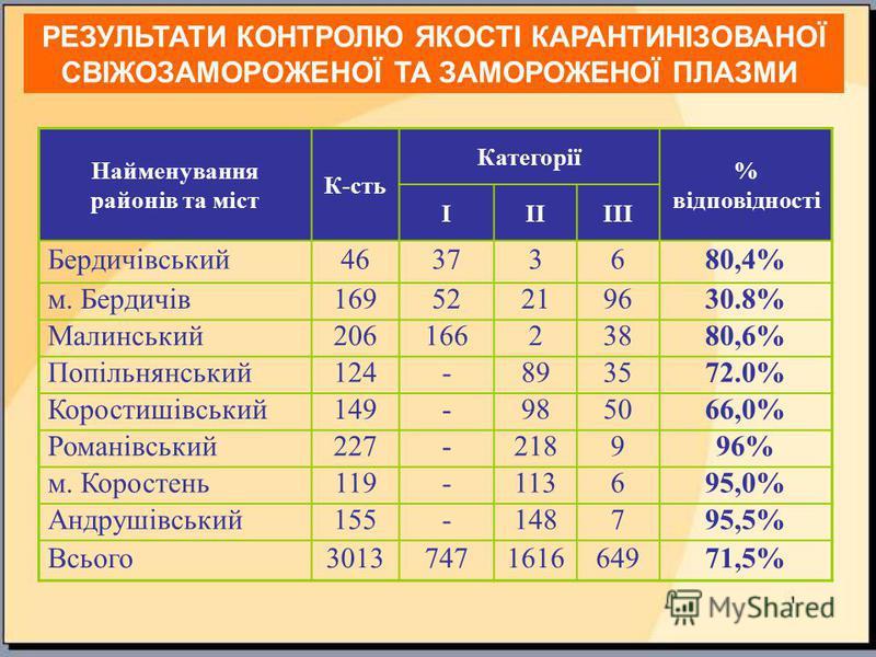 Найменування районів та міст К-сть Категорії % відповідності ІІІІІІ Бердичівський46373680,4% м. Бердичів16952219630.8% Малинський20616623880,6% Попільнянський124-893572.0% Коростишівський149-985066,0% Романівський227-218996% м. Коростень119-113695,0%