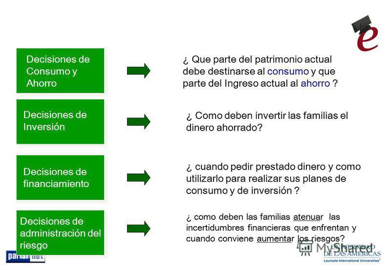 Decisiones financieras de las familias …. Decisiones de Consumo y Ahorro ¿ Que parte del patrimonio actual debe destinarse al consumo y que parte del Ingreso actual al ahorro ? Decisiones de Inversión ¿ Como deben invertir las familias el dinero ahor