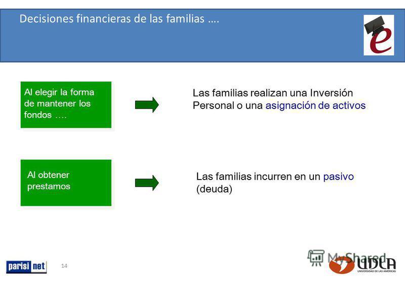 14 Al elegir la forma de mantener los fondos …. Las familias realizan una Inversión Personal o una asignación de activos Al obtener prestamos Las familias incurren en un pasivo (deuda) Decisiones financieras de las familias ….