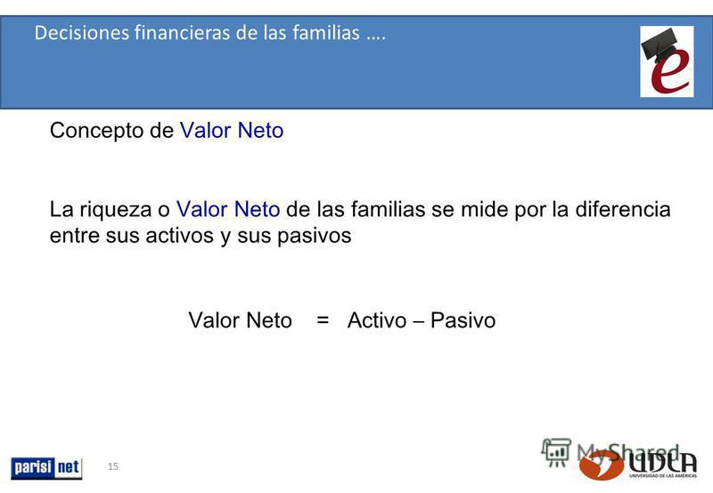 15 La riqueza o Valor Neto de las familias se mide por la diferencia entre sus activos y sus pasivos Decisiones financieras de las familias …. Valor Neto = Activo – Pasivo Concepto de Valor Neto