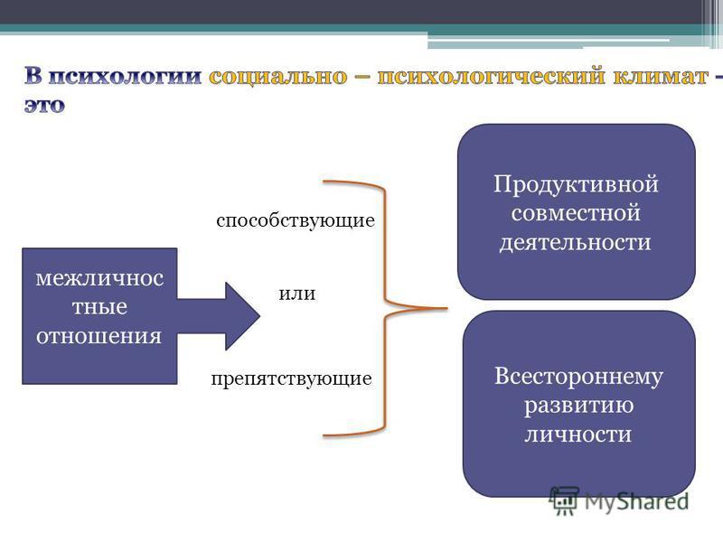Продуктивной совместной деятельности межличностные отношения способствующие препятствующие или Всестороннему развитию личности