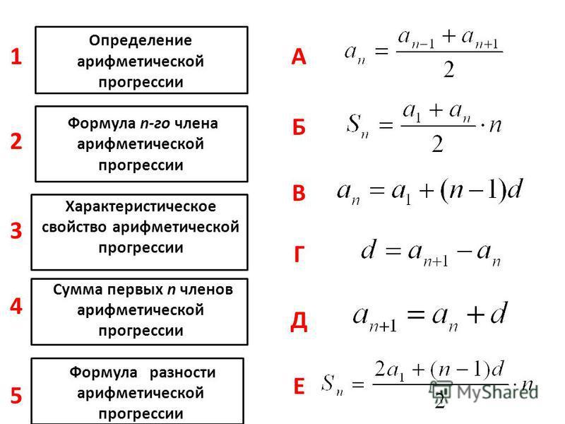 """Презентация на тему: """"Определение арифметической ... прогрессия"""