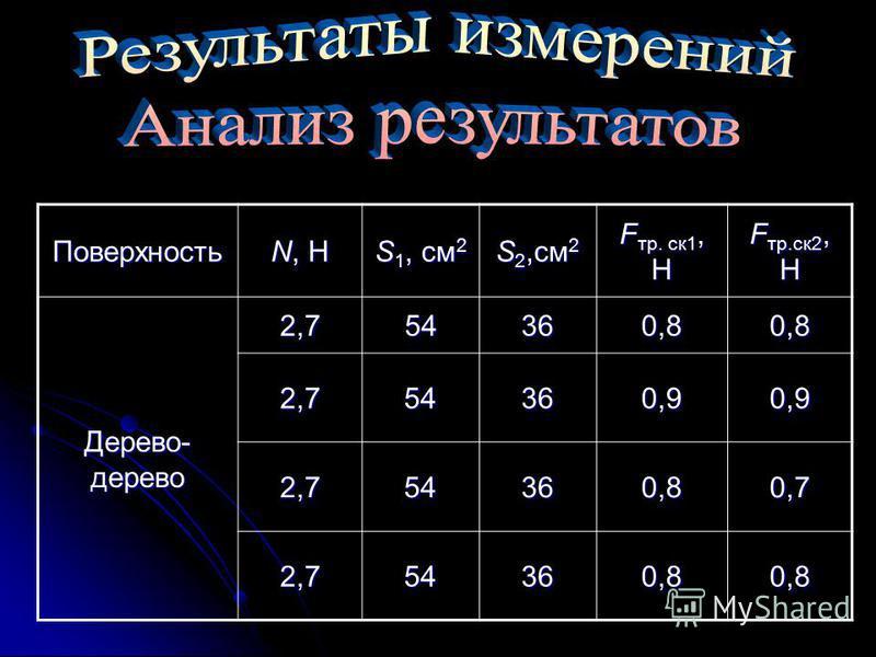 Поверхность N, HN, HN, HN, H S 1, см 2 S 2,см 2 F тр. ск 1, Н F тр.ск 2, Н Дерево- дерево 2,754360,80,8 2,754360,90,9 2,754360,80,7 2,754360,80,8