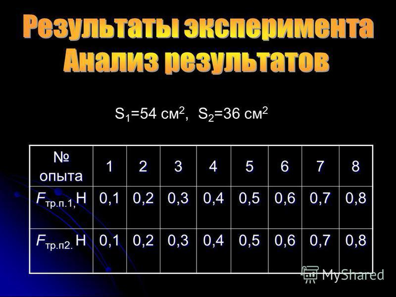 S 1 =54 см 2, S 2 =36 см 2 опыта опыта 12345678 F тр.п.1, Н 0,10,20,30,40,50,60,70,8 F тр.п 2. Н 0,10,20,30,40,50,60,70,8