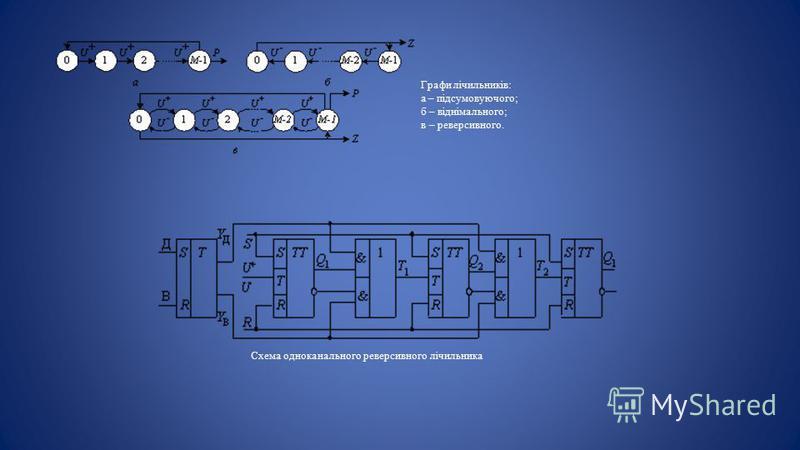 Схема одноканального реверсивного лічильника Графи лічильників: а – підсумовуючого; б – віднімального; в – реверсивного.