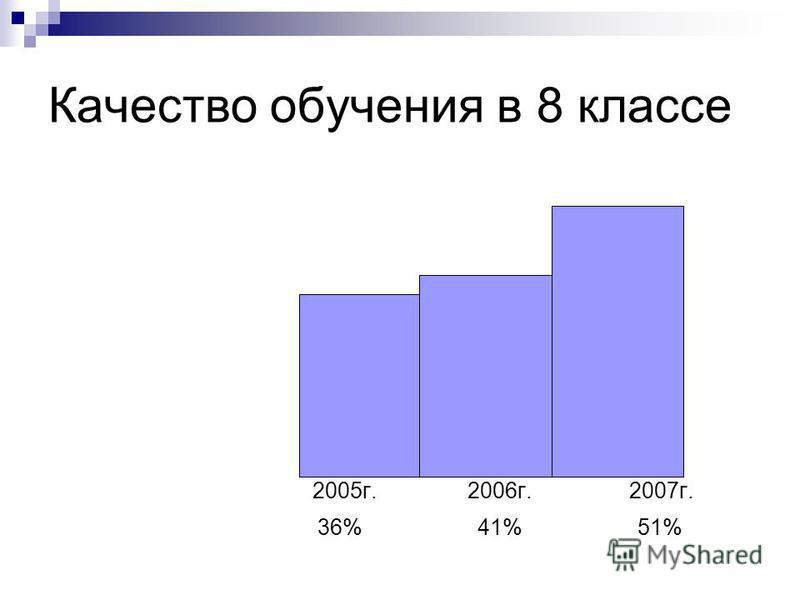 Качество обучения в 8 классе 2005 г. 2006 г. 2007 г. 36% 41% 51%