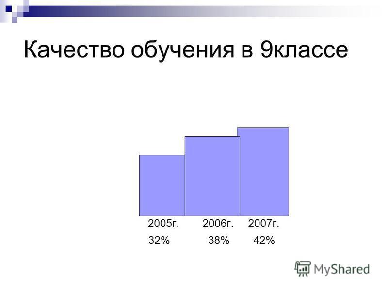 Качество обучения в 9 классе 2005 г. 2006 г. 2007 г. 32% 38% 42%