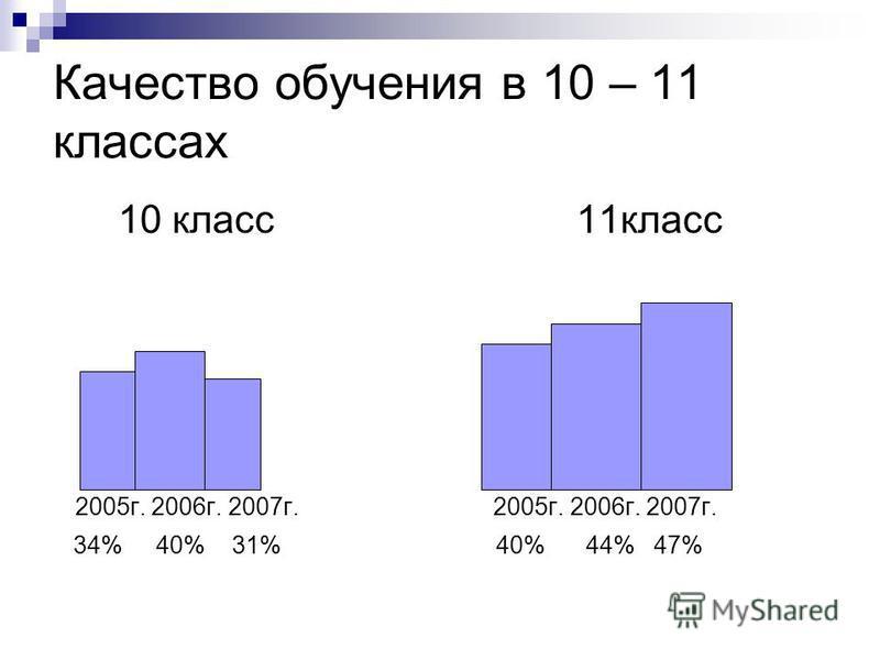 Качество обучения в 10 – 11 классах 10 класс 11 класс 2005 г. 2006 г. 2007 г. 2005 г. 2006 г. 2007 г. 34% 40% 31% 40% 44% 47%