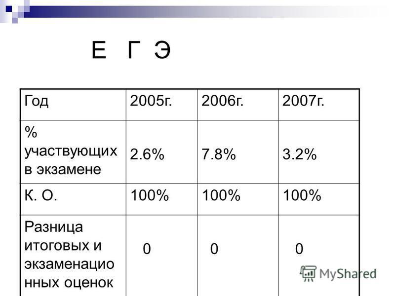 Е Г Э Год 2005 г.2006 г.2007 г. % участвующих в экзамене 2.6%7.8%3.2% К. О.100% Разница итоговых и экзаменационных оценок 0 0 0