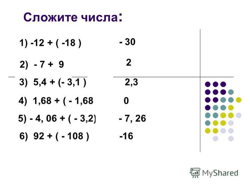 Сложите числа : 1) -12 + ( -18 ) - 30 2) - 7 + 9 2 3) 5,4 + (- 3,1 ) 2,3 4) 1,68 + ( - 1,68) 0 5) - 4, 06 + ( - 3,2) - 7, 26 6) 92 + ( - 108 ) -16