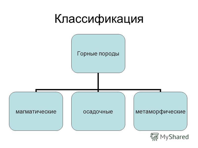 Классификация Горные породы магматические осадочные метаморфические