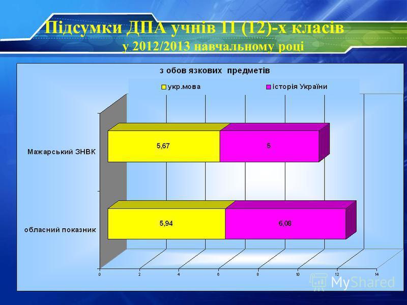 Підсумки ДПА учнів 11 (12)-х класів у 2012/2013 навчальному році