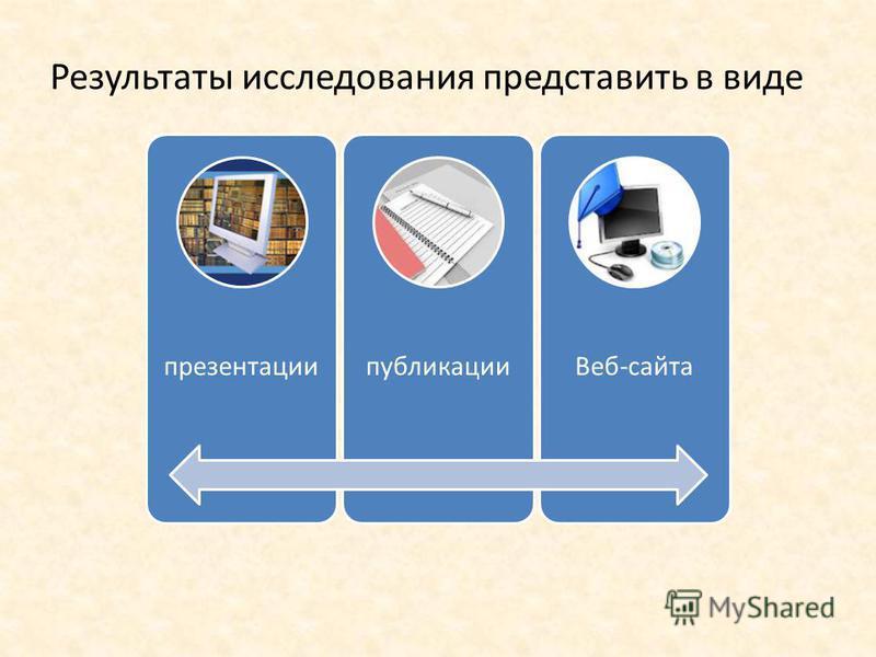 Результаты исследования представить в виде презентации публикации Веб-сайта