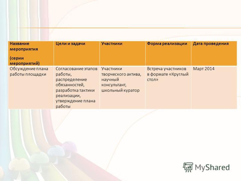 Название мероприятия (серии мероприятий) Цели и задачи УчастникиФорма реализации Дата проведения Обсуждение плана работы площадки Согласование этапов работы, распределение обязанностей, разработка тактики реализации, утверждение плана работы Участник