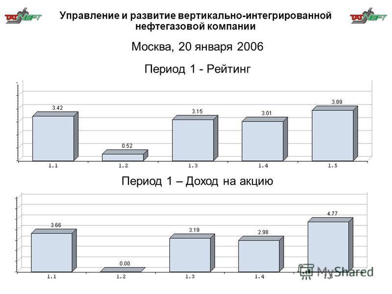 Управление и развитие вертикально-интегрированной нефтегазовой компании Период 1 - Рейтинг Период 1 – Доход на акцию Москва, 20 января 2006