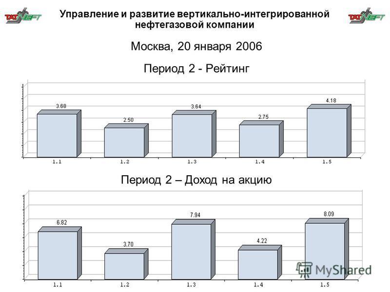 Период 2 - Рейтинг Период 2 – Доход на акцию Москва, 20 января 2006 Управление и развитие вертикально-интегрированной нефтегазовой компании