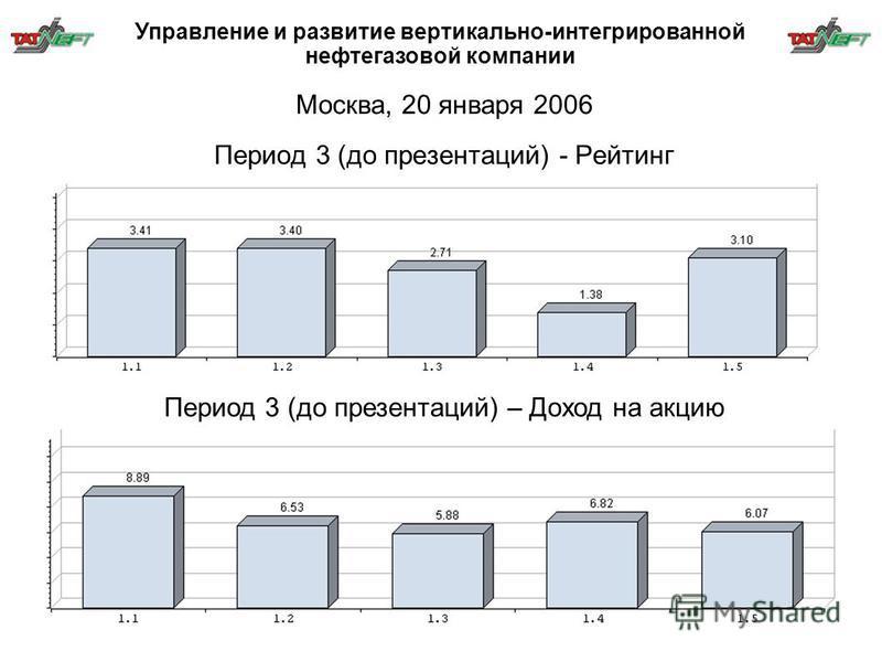 Период 3 (до презентаций) - Рейтинг Период 3 (до презентаций) – Доход на акцию Москва, 20 января 2006 Управление и развитие вертикально-интегрированной нефтегазовой компании
