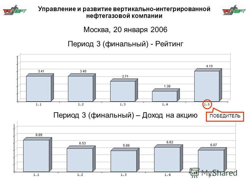 Период 3 (финальный) - Рейтинг Период 3 (финальный) – Доход на акцию Москва, 20 января 2006 ПОБЕДИТЕЛЬ Управление и развитие вертикально-интегрированной нефтегазовой компании