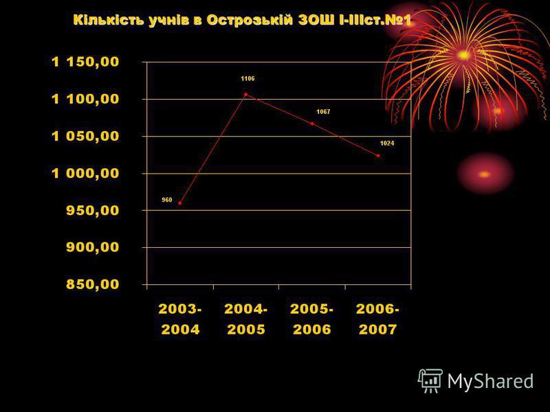Кількість учнів в Острозькій ЗОШ І-ІІІст.1