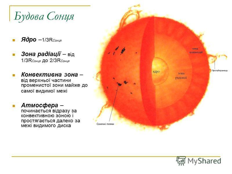 Будова Сонця Ядро – 1/3R Сонця Зона радіації – від 1/3R Сонця до 2/3R Сонця Конвективна зона – від верхньої частини променистої зони майже до самої видимої межі Атмосфера – починається відразу за конвективною зоною і простягається далеко за межі види