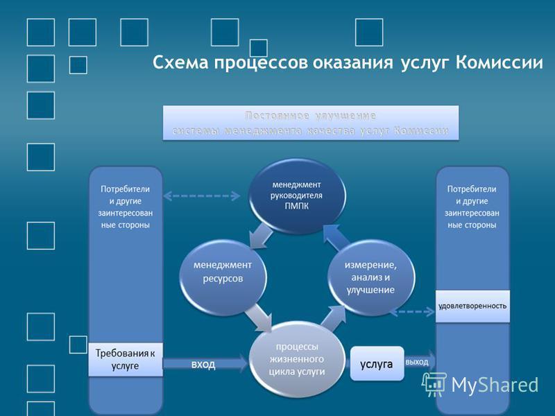 Схема процессов оказания услуг Комиссии