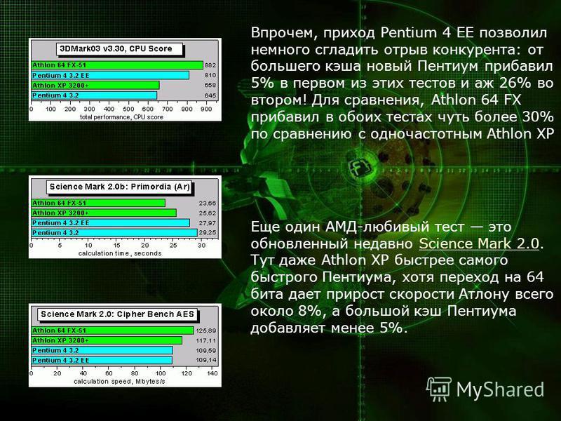 Впрочем, приход Pentium 4 EE позволил немного сгладить отрыв конкурента: от большего кэша новый Пентиум прибавил 5% в первом из этих тестов и аж 26% во втором! Для сравнения, Athlon 64 FX прибавил в обоих тестах чуть более 30% по сравнению с одночаст