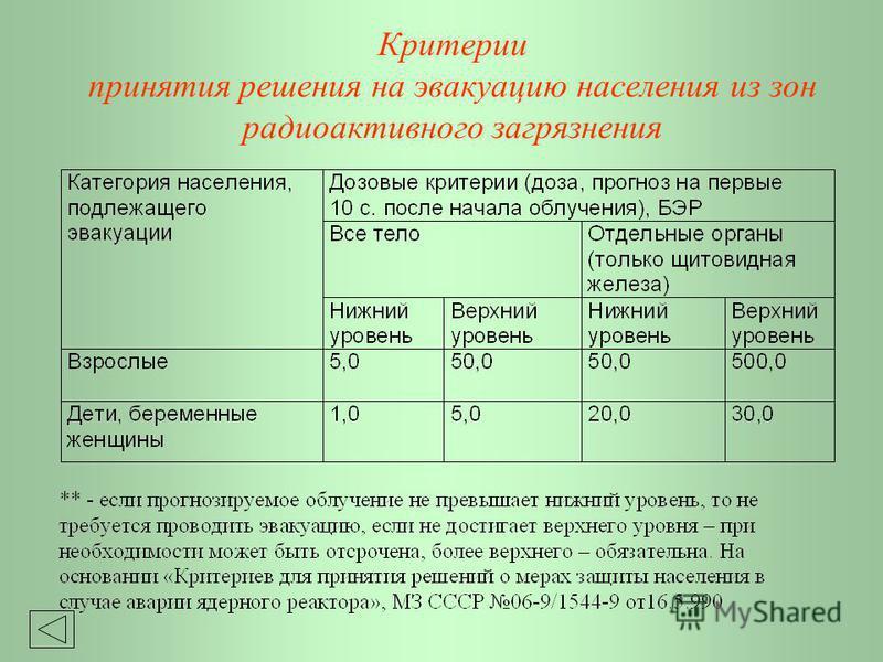 Значение радусов зон упреждающей и экстренной эвакуации для реакторов различных типов