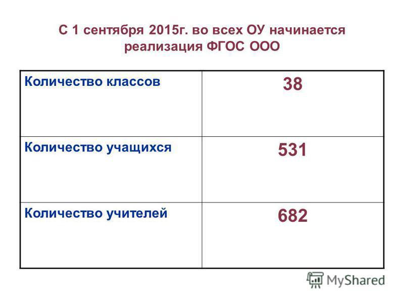 С 1 сентября 2015 г. во всех ОУ начинается реализация ФГОС ООО Количество классов 38 Количество учащихся 531 Количество учителей 682