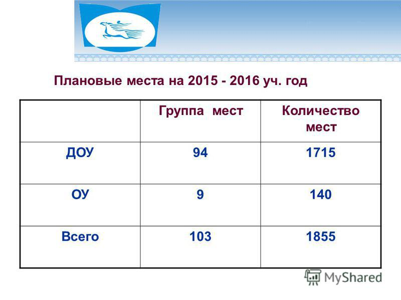 Плановые места на 2015 - 2016 уч. год Группа мест Количество мест ДОУ941715 ОУ9140 Всего 1031855
