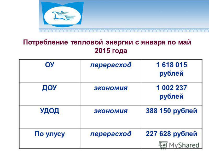Потребление тепловой энергии с января по май 2015 года ОУперерасход 1 618 015 рублей ДОУэкономия 1 002 237 рублей УДОДэкономия 388 150 рублей По улусуперерасход 227 628 рублей