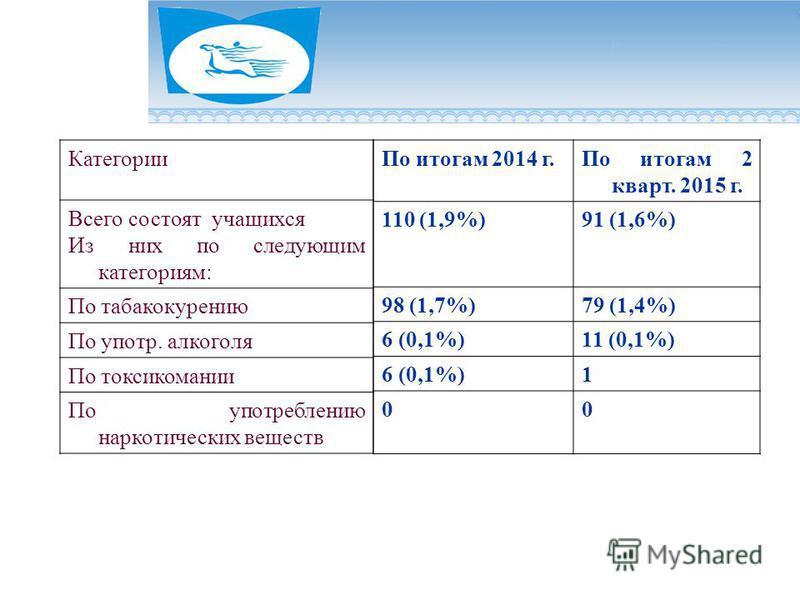 Категории Всего состоят учащихся Из них по следующим категориям: По табакокурению По употр. алкоголя По токсикомании По употреблению наркотических веществ По итогам 2014 г.По итогам 2 кварт. 2015 г. 110 (1,9%)91 (1,6%) 98 (1,7%)79 (1,4%) 6 (0,1%)11 (