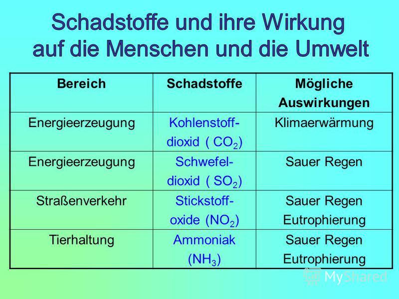 BereichSchadstoffeMögliche Auswirkungen EnergieerzeugungKohlenstoff- dioxid ( CO 2 ) Klimaerwärmung EnergieerzeugungSchwefel- dioxid ( SO 2 ) Sauer Regen StraßenverkehrStickstoff- oxide (NO 2 ) Sauer Regen Eutrophierung TierhaltungAmmoniak (NH 3 ) Sa