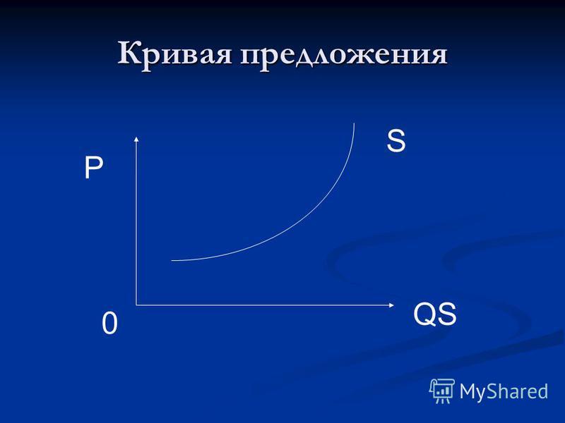 Кривая предложения S QS P 0