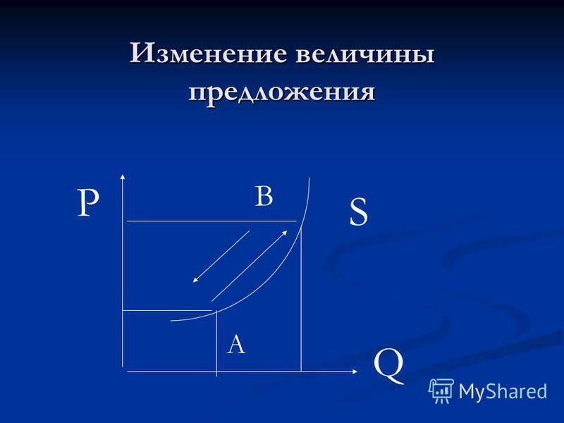 Изменение величины предложения S Q P A B