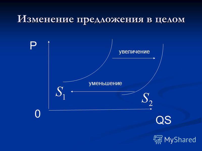 Изменение предложения в целом увеличение уменьшение QS P 0