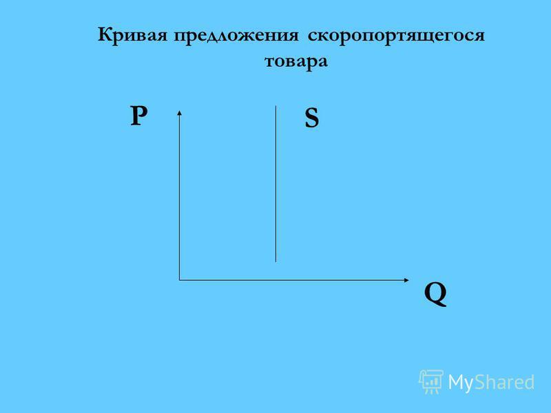 Кривая предложения скоропортящегося товара P Q S