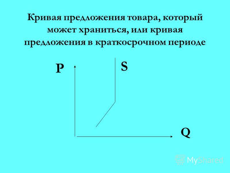 Кривая предложения товара, который может храниться, или кривая предложения в краткосрочном периоде Q P S