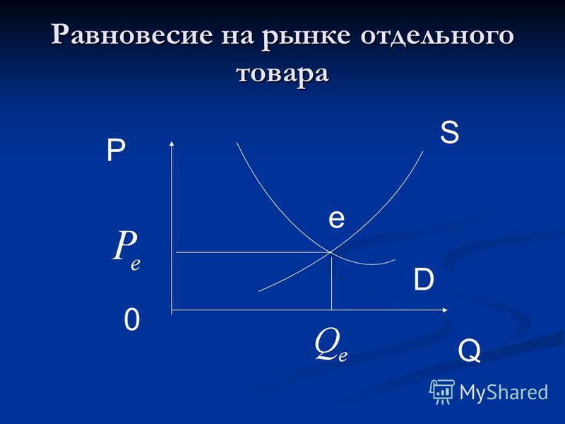 Равновесие на рынке отдельного товара S D Q P 0 e