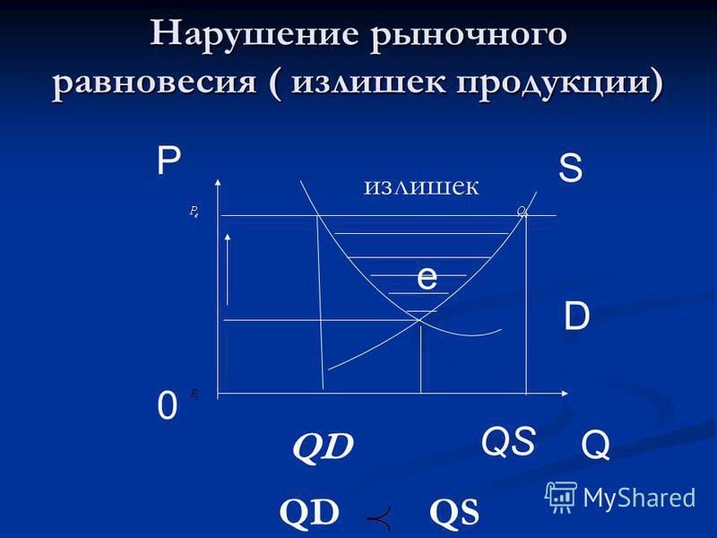 Нарушение рыночного равновесия ( излишек продукции) S D Q P 0 e QS QD излишек QD QS