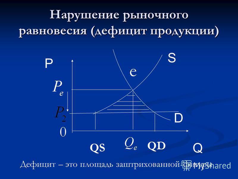 Нарушение рыночного равновесия (дефицит продукции) D Q P e S 0 QS QD Дефицит – это площадь заштрихованной фигуры