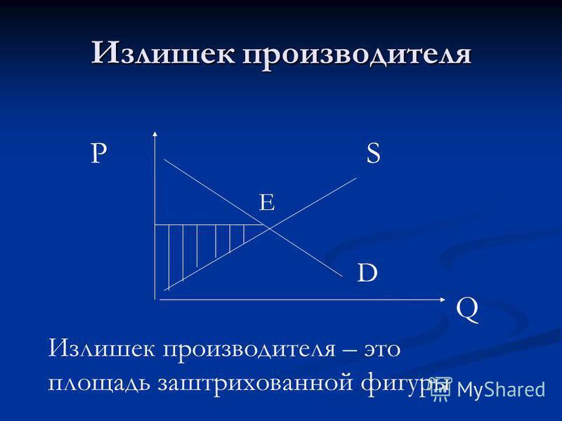 Излишек производителя S D Q P E Излишек производителя – это площадь заштрихованной фигуры