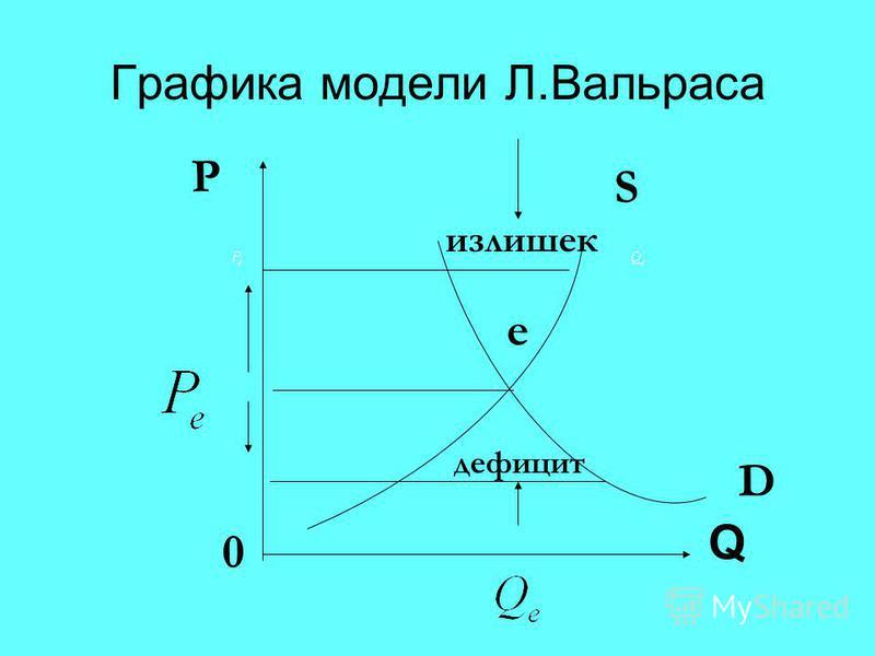 Графика модели Л.Вальраса Q излишек дефицит 0 D S e P