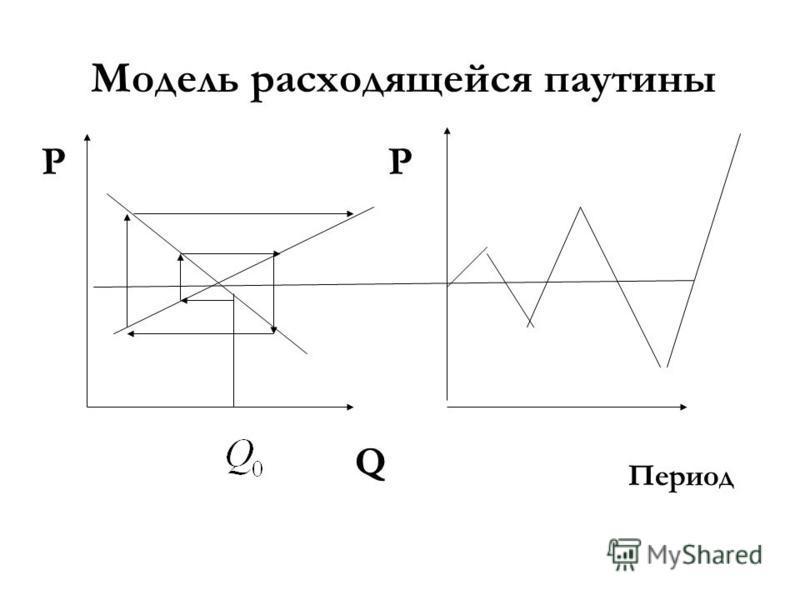 Модель расходящейся паутины Q PP Период